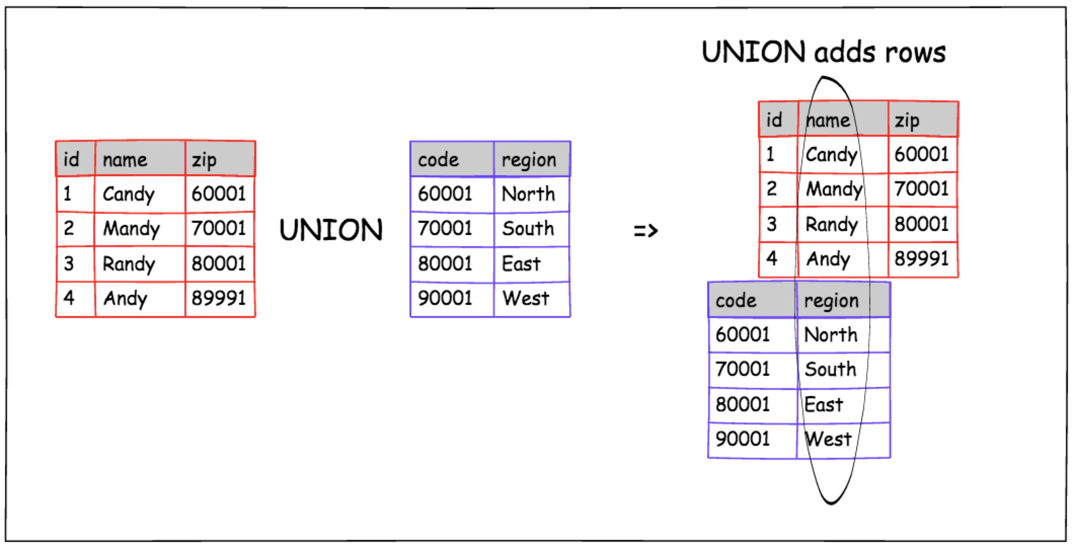 UNION diagram